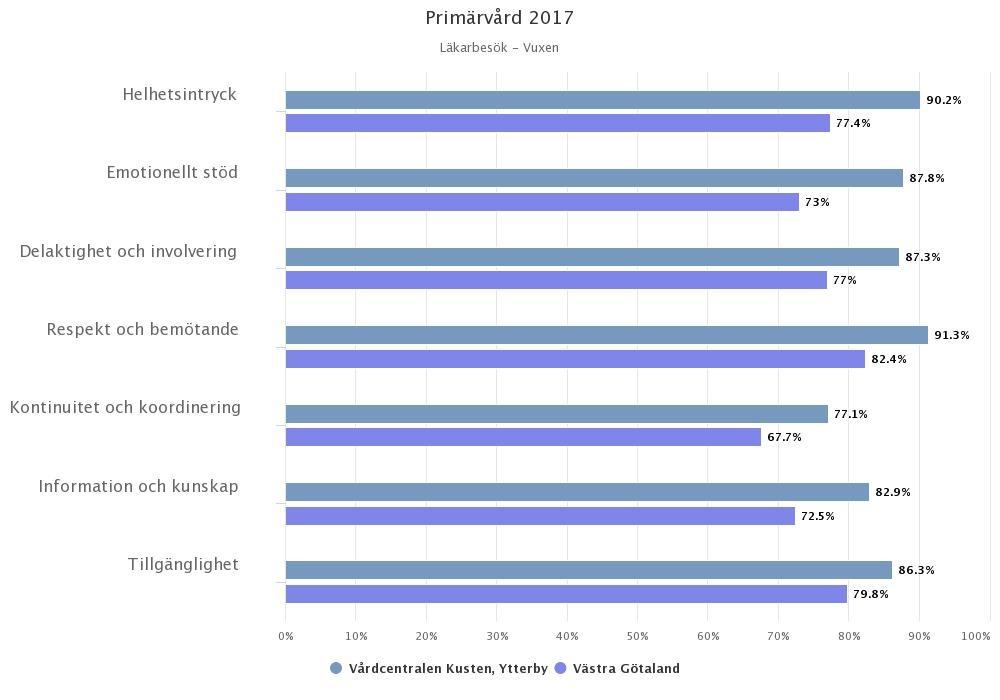 Primärvårdsmätn höst 2017 stapel